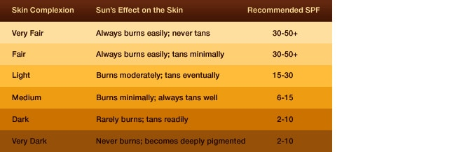 Recommended SPF Protection